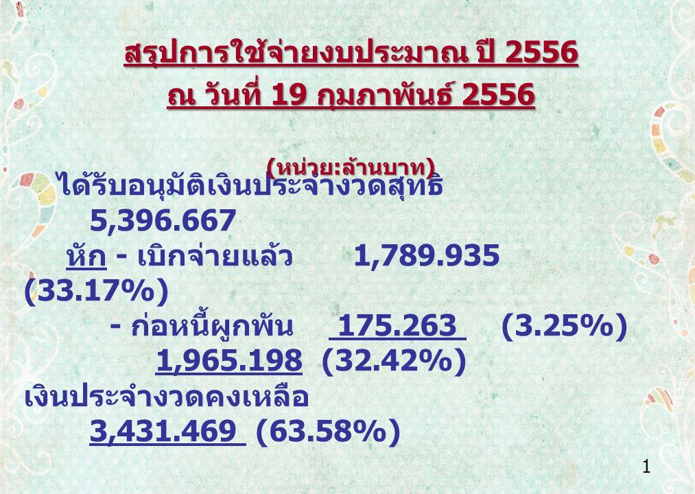 1 ได้รับอนุมัติเงินประจำงวดสุทธิ 5,396.667 หัก - เบิกจ่ายแล้ว 1,789.935 (33.17%) - ก่อหนี้ผูกพัน 175.263 (3.25%) 1,965.198 (32.42%) เงินประจำงวดคงเหลือ 3,431.469 (63.58%) สรุปการใช้จ่ายงบประมาณ ปี 2556 ณ วันที่ 19 กุมภาพันธ์ 2556 ( หน่วย : ล้านบาท ) ( หน่วย : ล้านบาท )