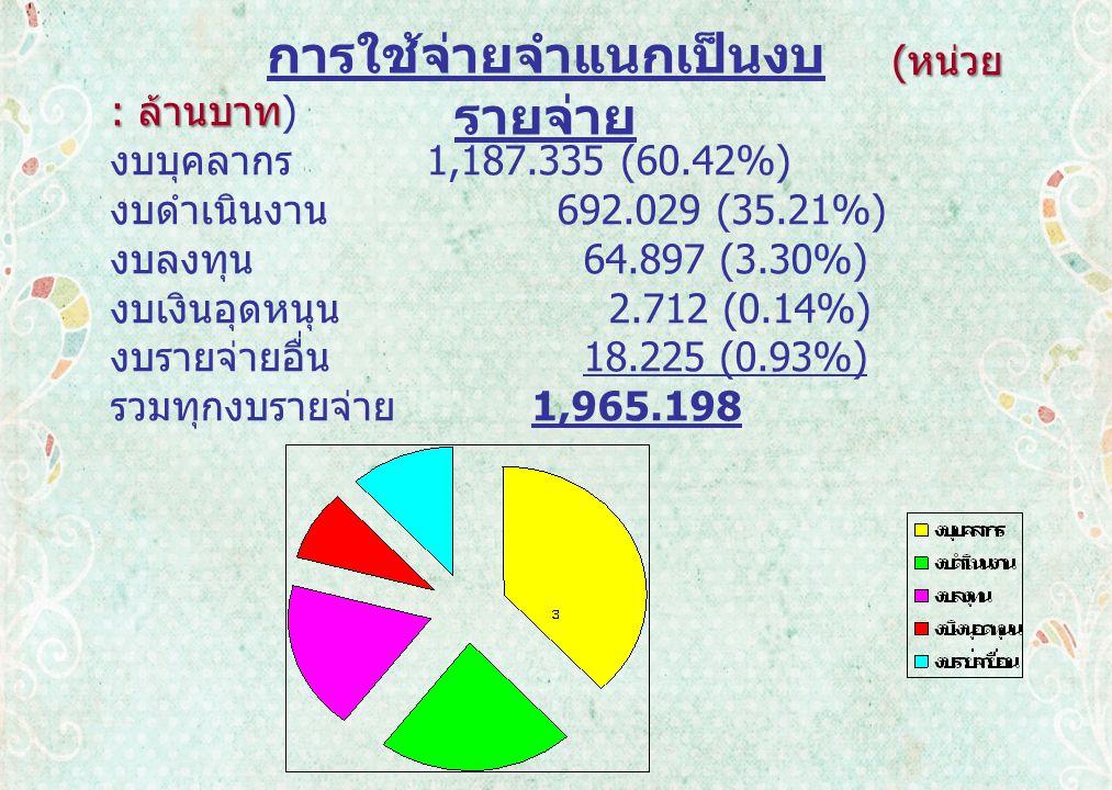 การใช้จ่ายจำแนกเป็นงบ รายจ่าย ( หน่วย : ล้านบาท ( หน่วย : ล้านบาท ) งบบุคลากร 1,187.335 (60.42%) งบดำเนินงาน 692.029 (35.21%) งบลงทุน 64.897 (3.30%) งบเงินอุดหนุน 2.712 (0.14%) งบรายจ่ายอื่น 18.225 (0.93%) รวมทุกงบรายจ่าย 1,965.198