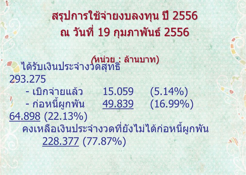 ได้รับเงินประจำงวดสุทธิ 293.275 - เบิกจ่ายแล้ว 15.059 (5.14%) - ก่อหนี้ผูกพัน 49.839 (16.99%) 64.898 (22.13%) คงเหลือเงินประจำงวดที่ยังไม่ได้ก่อหนี้ผูกพัน 228.377 (77.87%) สรุปการใช้จ่ายงบลงทุน ปี 2556 ณ วันที่ 19 กุมภาพันธ์ 2556 ( หน่วย : ล้านบาท ) ( หน่วย : ล้านบาท )