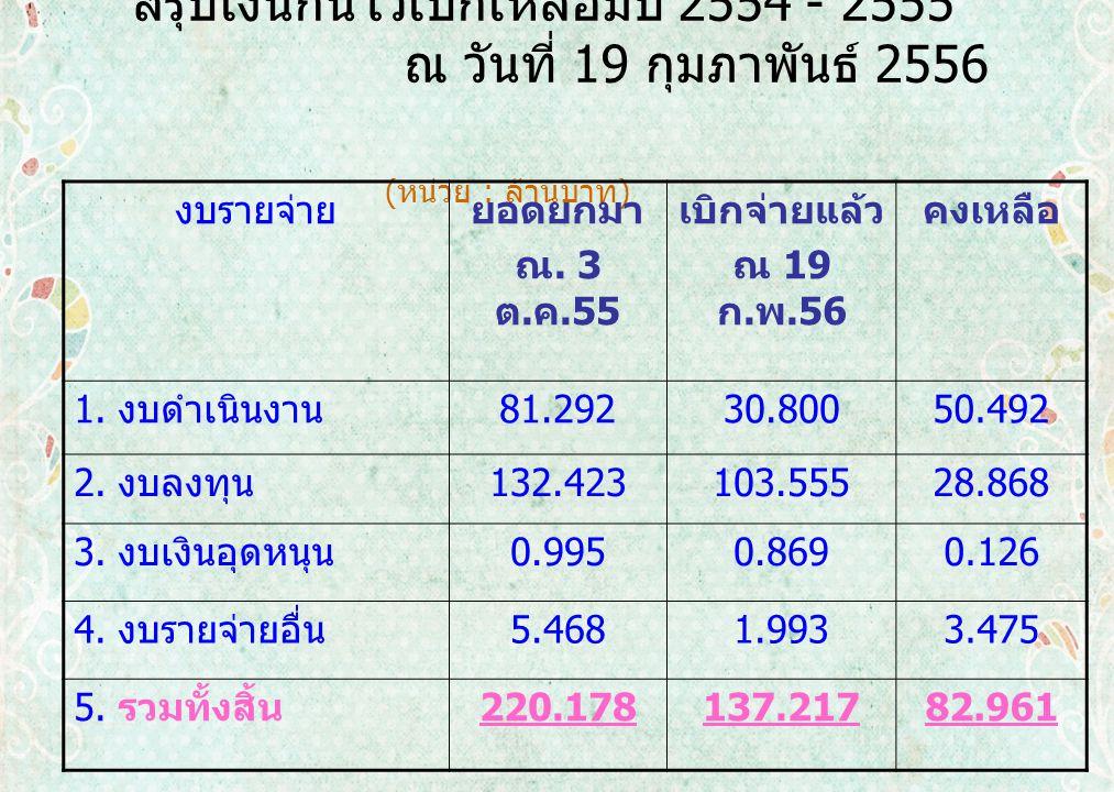 สรุปเงินกันไว้เบิกเหลื่อมปี 2554 - 2555 ณ วันที่ 19 กุมภาพันธ์ 2556 ( หน่วย : ล้านบาท ) งบรายจ่ายยอดยกมา ณ.