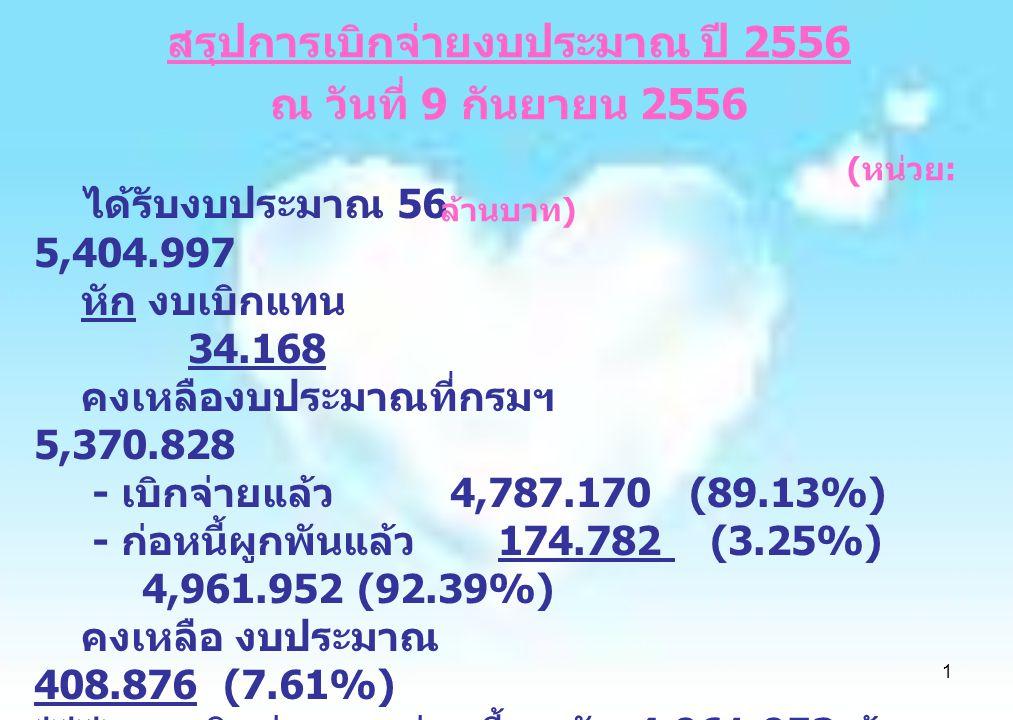 1 ได้รับงบประมาณ 56 5,404.997 หัก งบเบิกแทน 34.168 คงเหลืองบประมาณที่กรมฯ 5,370.828 - เบิกจ่ายแล้ว 4,787.170 (89.13%) - ก่อหนี้ผูกพันแล้ว 174.782 (3.2