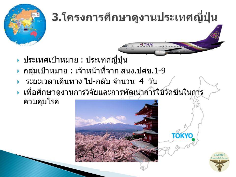  ประเทศเป้าหมาย : ประเทศญี่ปุ่น  กลุ่มเป้าหมาย : เจ้าหน้าที่จาก สนง.ปศข.1-9  ระยะเวลาเดินทาง ไป-กลับ จำนวน 4 วัน  เพื่อศึกษาดูงานการวิจัยและการพัฒ