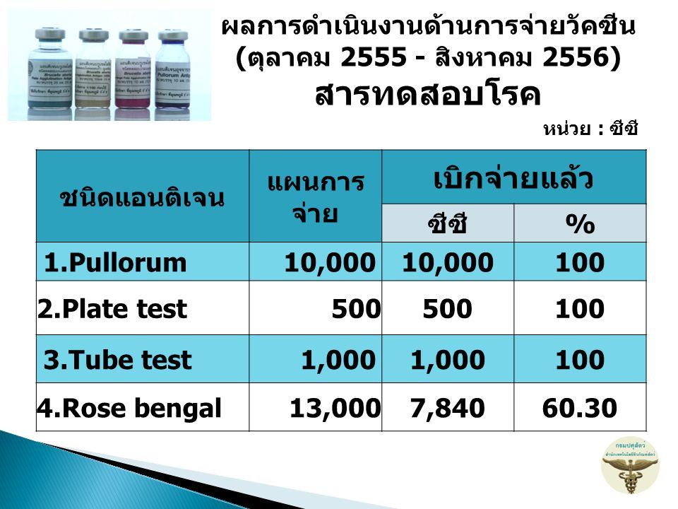 ชนิดแอนติเจน แผนการ จ่าย เบิกจ่ายแล้ว ซีซี% 1.Pullorum10,000 100 2.Plate test500 100 3.Tube test1,000 100 4.Rose bengal13,0007,84060.30 หน่วย : ซีซี ผ