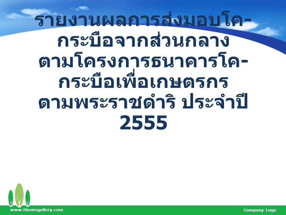 www.themegallery.com Company Logo จำนวนสัตว์ที่ส่งมอบในปี 2555 รวมทั้งสิ้น 10,723 ตัว  โค จำนวน 8,587 ตัว คิด เป็น 80.08 %  กระบือ จำนวน 2,136 ตัว คิด เป็น 19.92 %
