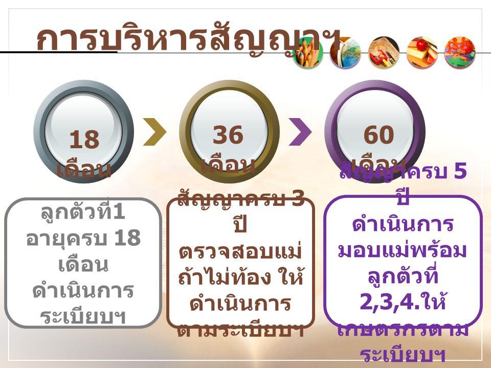 การบริหารสัญญาฯ 18 เดือน 36 เดือน 60 เดือน ลูกตัวที่ 1 อายุครบ 18 เดือน ดำเนินการ ระเบียบฯ สัญญาครบ 3 ปี ตรวจสอบแม่ ถ้าไม่ท้อง ให้ ดำเนินการ ตามระเบียบฯ สัญญาครบ 5 ปี ดำเนินการ มอบแม่พร้อม ลูกตัวที่ 2,3,4.