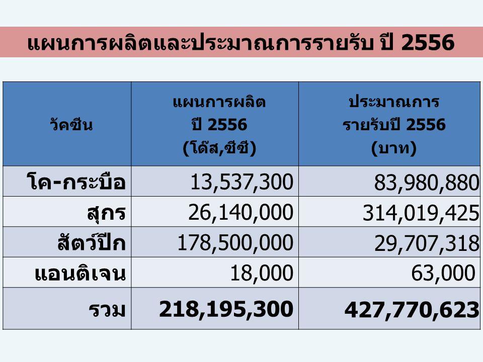 วัคซีน แผนการผลิต ปี 2556 (โด๊ส,ซีซี) ประมาณการ รายรับปี 2556 (บาท) โค-กระบือ13,537,300 83,980,880 สุกร26,140,000 314,019,425 สัตว์ปีก178,500,000 29,7