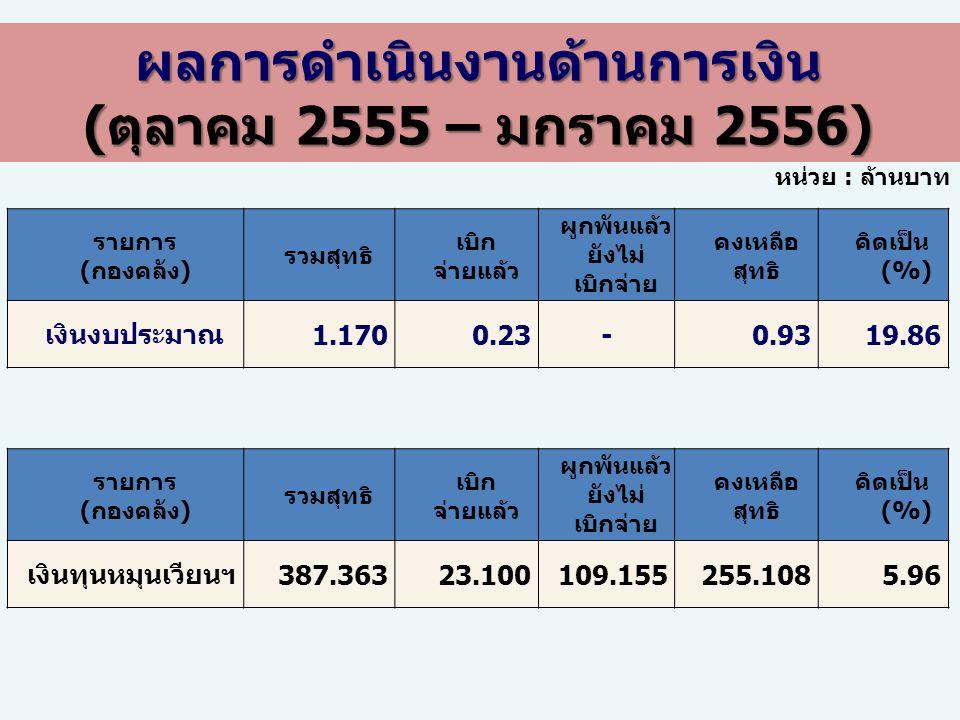 รายการ (กองคลัง) รวมสุทธิ เบิก จ่ายแล้ว ผูกพันแล้ว ยังไม่ เบิกจ่าย คงเหลือ สุทธิ คิดเป็น (%) เงินทุนหมุนเวียนฯ387.36323.100109.155255.1085.96 หน่วย :