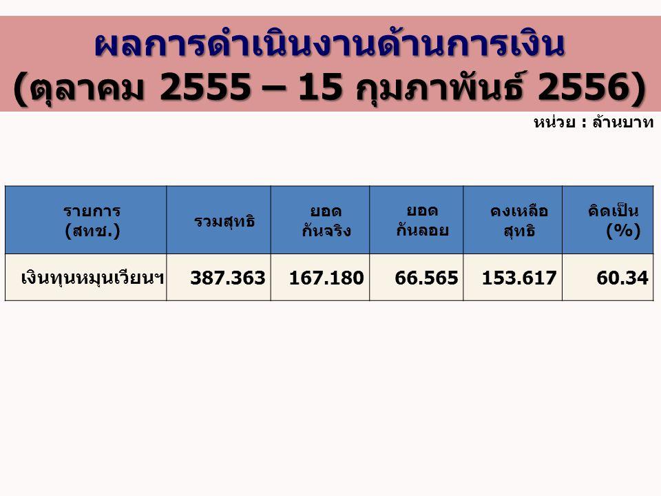 หน่วย : ล้านบาท รายการ (สทช.) รวมสุทธิ ยอด กันจริง ยอด กันลอย คงเหลือ สุทธิ คิดเป็น (%) เงินทุนหมุนเวียนฯ387.363167.18066.565153.61760.34 ผลการดำเนินง