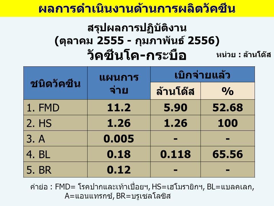 ชนิดวัคซีน แผนการ จ่าย เบิกจ่ายแล้ว ล้านโด๊ส% 1.FMD-PIG20.8010.1248.65 2.SF82.6032.50 หน่วย : ล้านโด๊ส คำย่อ : FMD-PIG= โรคปากและเท้าเปื่อยสุกร, SF=อหิวาต์สุกร สรุปผลการปฏิบัติงาน (ตุลาคม 2555 -กุมภาพันธ์ 2556) วัคซีนสุกร