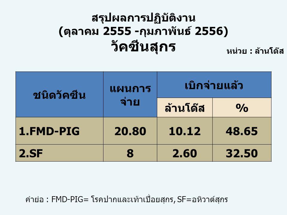 ชนิดวัคซีน แผนการ จ่าย เบิกจ่ายแล้ว ล้านโด๊ส% 1.FMD-PIG20.8010.1248.65 2.SF82.6032.50 หน่วย : ล้านโด๊ส คำย่อ : FMD-PIG= โรคปากและเท้าเปื่อยสุกร, SF=อห