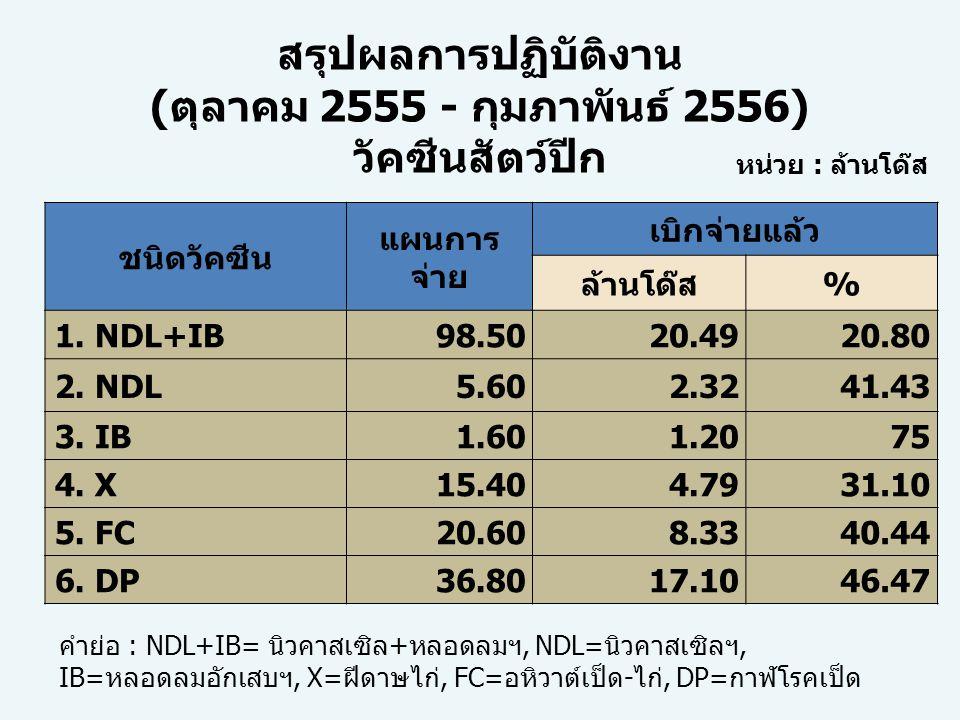 ประเภท/รายการเงินงบประมาณเงินทุนหมุนเวียนฯ งบบุคลากร396,70034,642,800 งบดำเนินงาน 1.