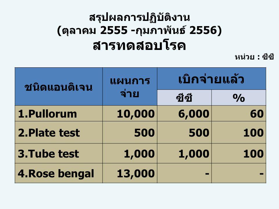 ชนิดแอนติเจน แผนการ จ่าย เบิกจ่ายแล้ว ซีซี% 1.Pullorum10,0006,00060 2.Plate test500 100 3.Tube test1,000 100 4.Rose bengal13,000-- หน่วย : ซีซี สรุปผล