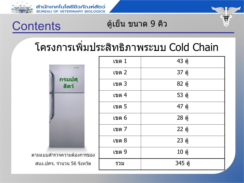 Contents โครงการเพิ่มประสิทธิภาพระบบ Cold Chain ตู้เย็น ขนาด 9 คิว เขต 143 ตู้ เขต 237 ตู้ เขต 382 ตู้ เขต 453 ตู้ เขต 547 ตู้ เขต 628 ตู้ เขต 722 ตู้ เขต 823 ตู้ เขต 910 ตู้ รวม345 ตู้ ตามแบบสำรวจความต้องการของ สนง.ปศจ.