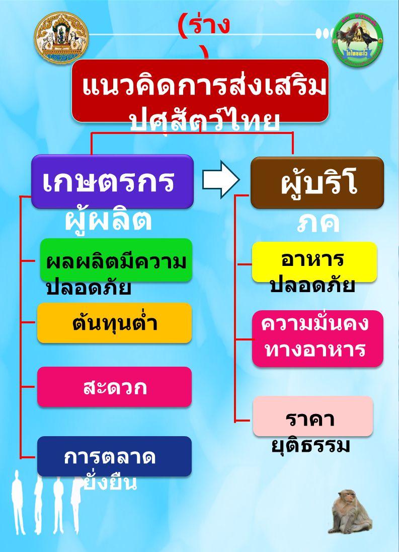 ( ร่าง ) แนวคิดการส่งเสริม ปศุสัตว์ไทย เกษตรกร ผู้ผลิต ผลผลิตมีความ ปลอดภัย ต้นทุนต่ำ สะดวก การตลาด ยั่งยืน ผู้บริโ ภค อาหาร ปลอดภัย ราคา ยุติธรรม ควา