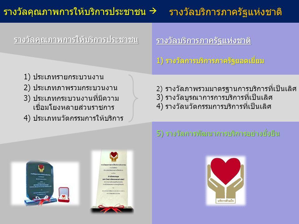 รางวัลคุณภาพการให้บริการประชาชน 1) ประเภทรายกระบวนงาน 2) ประเภทภาพรวมกระบวนงาน 3) ประเภทกระบวนงานที่มีความ เชื่อมโยงหลายส่วนราชการ 4) ประเภทนวัตกรรมกา