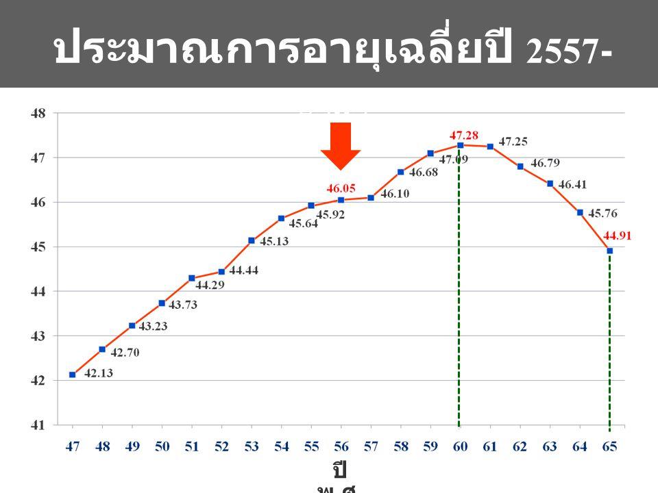 ปี พ. ศ. ประมาณการอายุเฉลี่ยปี 2557- 2565