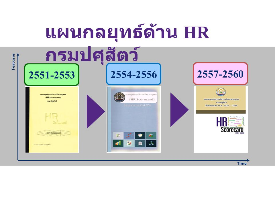 2551-2553 Features Time 2554-2556 2557-2560 แผนกลยุทธ์ด้าน HR กรมปศุสัตว์