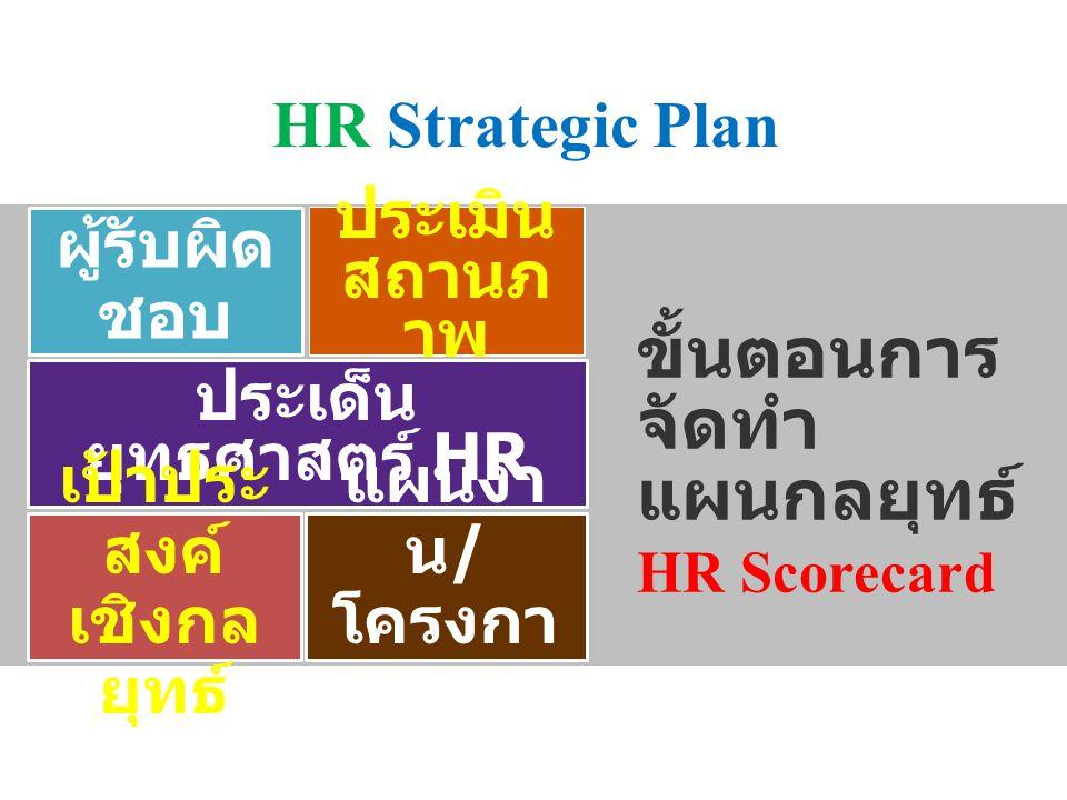 HR Strategic Plan ขั้นตอนการ จัดทำ แผนกลยุทธ์ HR Scorecard ผู้รับผิด ชอบ ประเมิน สถานภ าพ ประเด็น ยุทธศาสตร์ HR เป้าประ สงค์ เชิงกล ยุทธ์ แผนงา น / โค