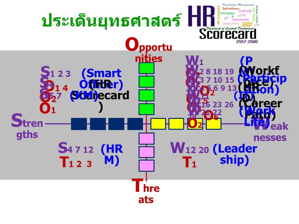 ประเด็นยุทธศาสตร์ W eak nesses T hre ats S tren gths O pportu nities S 1 2 3 O 1 4 (Smart Officer) S4O2S4O2 (HR Scorecard ) S 5 7 O 1 (KM) W1O2W1O2 (P