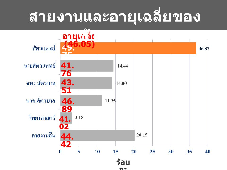 ร้อย ละ 41. 02 41. 76 46. 89 43. 51 44. 42 49. 75 อายุเฉลี่ย (46.05) สายงานและอายุเฉลี่ยของ ข้าราชการ