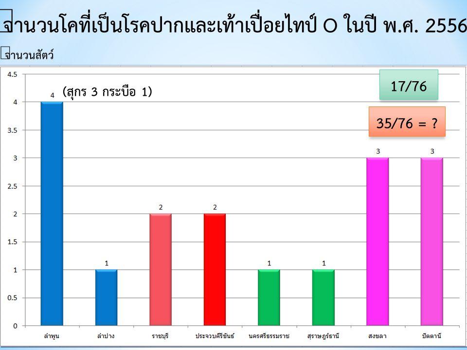 จำนวนโคที่เป็นโรคปากและเท้าเปื่อยไทป์ O ในปี พ.ศ. 2556 จำนวนสัตว์ (สุกร 3 กระบือ 1) 17/76 35/76 = ?