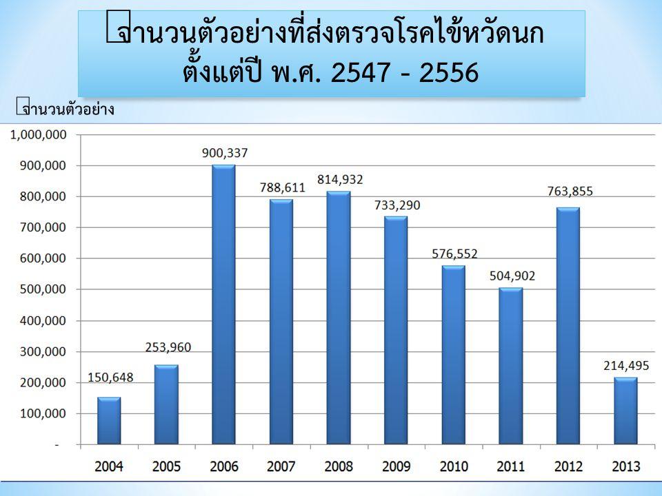 6 จำนวนตัวอย่างที่ส่งตรวจโรคไข้หวัดนก ตั้งแต่ปี พ.ศ. 2547 - 2556 จำนวนตัวอย่าง