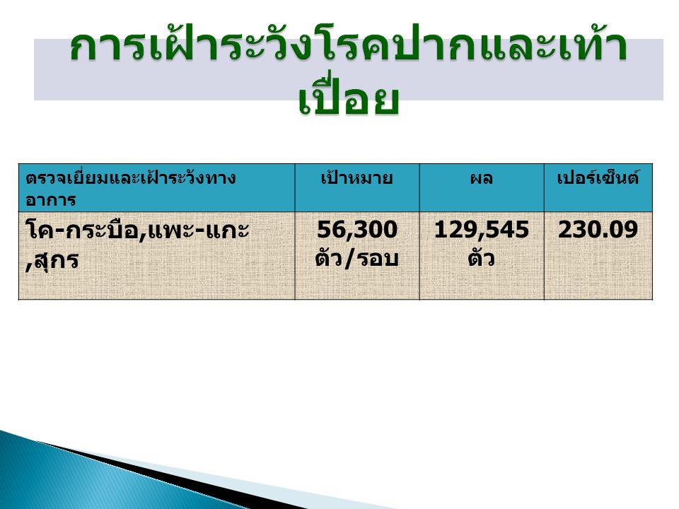 ตรวจเยี่ยมและเฝ้าระวังทาง อาการ เป้าหมายผลเปอร์เซ็นต์ โค - กระบือ, แพะ - แกะ, สุกร 56,300 ตัว / รอบ 129,545 ตัว 230.09