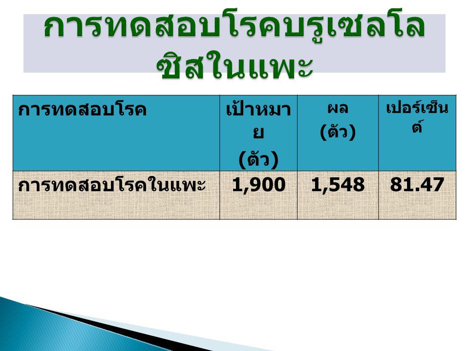 การทดสอบโรคเป้าหมา ย ( ตัว ) ผล ( ตัว ) เปอร์เซ็น ต์ การทดสอบโรคในแพะ 1,9001,54881.47