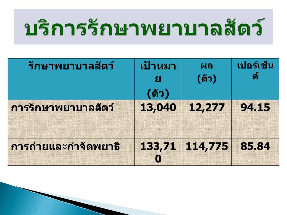 รักษาพยาบาลสัตว์เป้าหมา ย ( ตัว ) ผล ( ตัว ) เปอร์เซ็น ต์ การรักษาพยาบาลสัตว์ 13,04012,27794.15 การถ่ายและกำจัดพยาธิ 133,71 0 114,77585.84