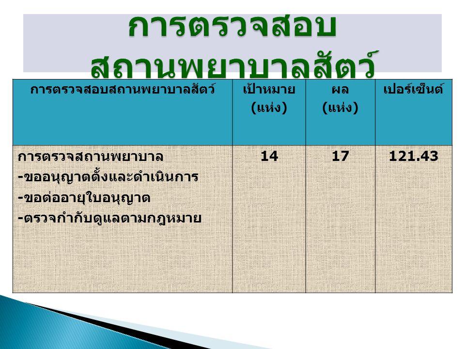 การตรวจสอบสถานพยาบาลสัตว์เป้าหมาย ( แห่ง ) ผล ( แห่ง ) เปอร์เซ็นต์ การตรวจสถานพยาบาล - ขออนุญาตตั้งและดำเนินการ - ขอต่ออายุใบอนุญาต - ตรวจกำกับดูแลตามกฎหมาย 1417121.43