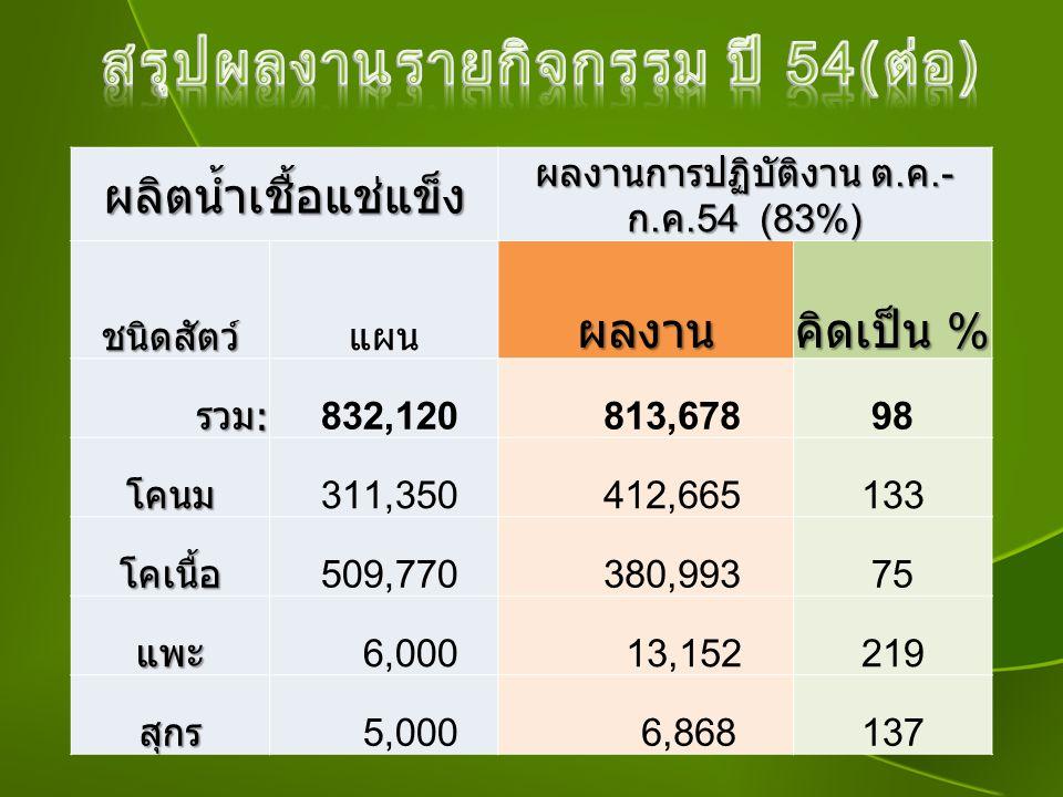 ผลิตน้ำเชื้อแช่แข็ง ผลงานการปฏิบัติงาน ต. ค.- ก. ค.54 (83%) ชนิดสัตว์ แผนผลงาน คิดเป็น % รวม: 832,120 813,67898 โคนม 311,350 412,665133 โคเนื้อ 509,77