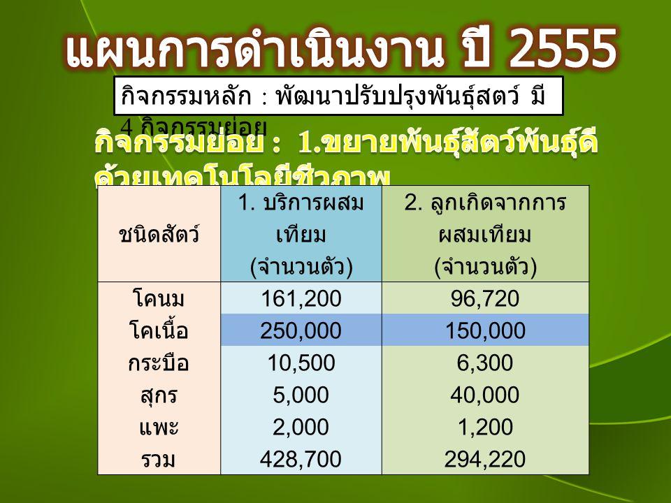 กิจกรรมหลัก : พัฒนาปรับปรุงพันธุ์สตว์ มี 4 กิจกรรมย่อย ชนิดสัตว์ 1. บริการผสม เทียม 2. ลูกเกิดจากการ ผสมเทียม ( จำนวนตัว ) โคนม 161,20096,720 โคเนื้อ