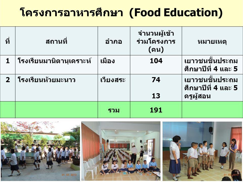 โครงการอาหารศึกษา (Food Education) ที่สถานที่อำภอ จำนวนผู้เข้า ร่วมโครงการ (คน) หมายเหตุ 1โรงเรียนมานิตานุเคราะห์เมือง104เยาวชนชั้นประถม ศึกษาปีที่ 4 และ 5 2โรงเรียนห้วยมะนาวเวียงสระ74 13 เยาวชนชั้นประถม ศึกษาปีที่ 4 และ 5 ครูผู้สอน รวม191
