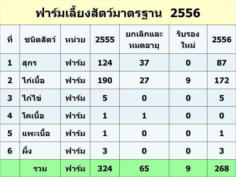 ฟาร์มเลี้ยงสัตว์มาตรฐาน 2556 ที่ชนิดสัตว์หน่วย2555 ยกเลิกและ หมดอายุ รับรอง ใหม่ 2556 1สุกรฟาร์ม1243708787 2ไก่เนื้อฟาร์ม19027279172 3ไก่ไข่ฟาร์ม5005 4โคเนื้อฟาร์ม1100 5แพะเนื้อฟาร์ม1001 6ผึ้งฟาร์ม3003 รวมฟาร์ม324659268