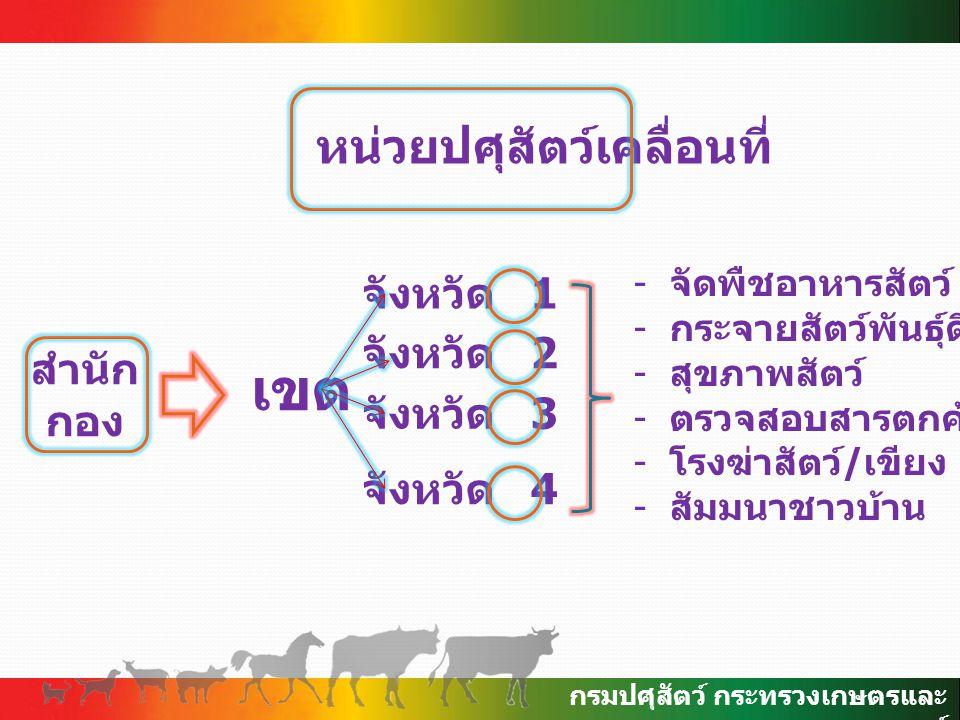 กรมปศุสัตว์ กระทรวงเกษตรและ สหกรณ์ หน่วยปศุสัตว์เคลื่อนที่ สำนัก กอง เขต จังหวัด 1 จังหวัด 2 จังหวัด 3 จังหวัด 4 - จัดพืชอาหารสัตว์ - กระจายสัตว์พันธุ์ดี - สุขภาพสัตว์ - ตรวจสอบสารตกค้าง - โรงฆ่าสัตว์ / เขียง - สัมมนาชาวบ้าน