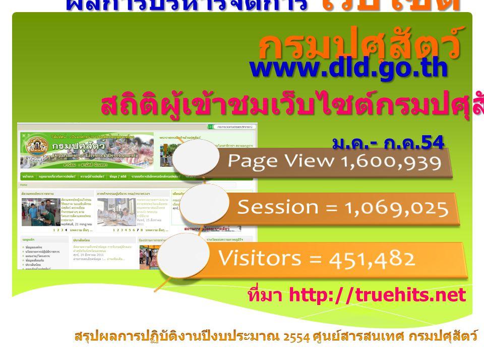 ผลการบริหารจัดการ เว็บไซต์ กรมปศุสัตว์ www.dld.go.th สถิติผู้เข้าชมเว็บไซต์กรมปศุสัตว์ ปี 2554 ม.