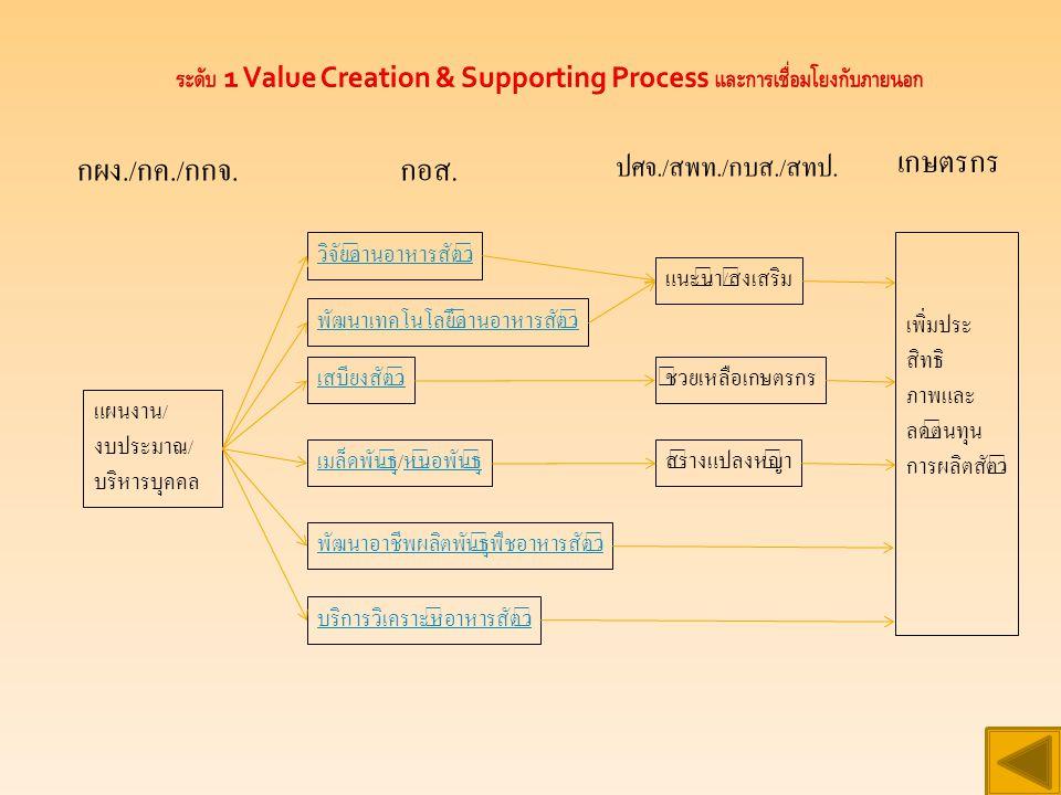 ระดับ 1 Value Creation & Supporting Process และการเชื่อมโยงกับภายนอก กผง./ กค./ กกจ.
