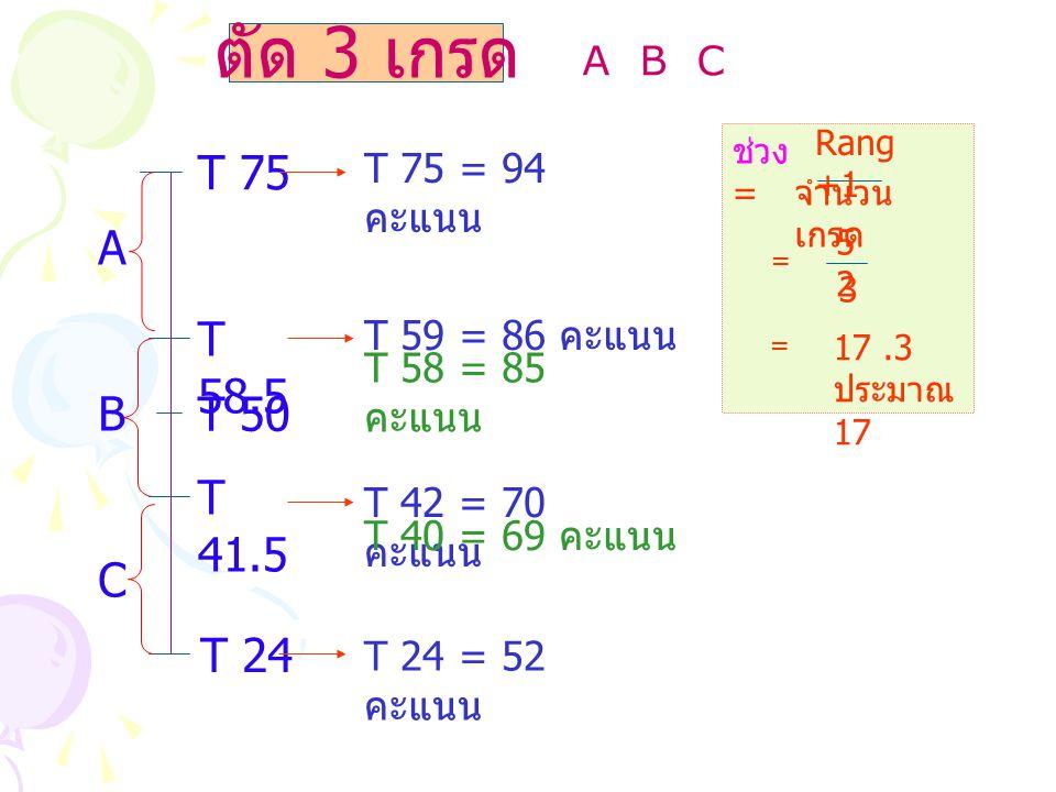 ตัด 3 เกรด ช่วง = Rang +1 จำนวน เกรด 5252 3 = = 17.3 ประมาณ 17 A B C T 75 T 75 = 94 คะแนน T 24 T 24 = 52 คะแนน T 50 T 58.5 T 59 = 86 คะแนน T 58 = 85 ค
