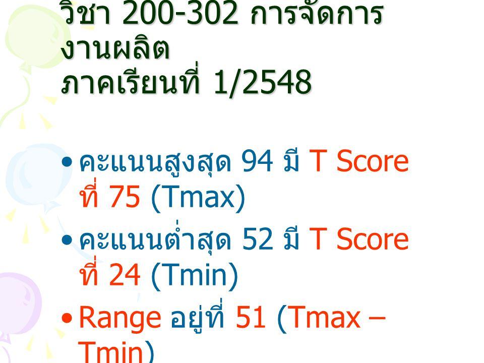 วิชา 200-302 การจัดการ งานผลิต ภาคเรียนที่ 1/2548 คะแนนสูงสุด 94 มี T Score ที่ 75 (Tmax) คะแนนต่ำสุด 52 มี T Score ที่ 24 (Tmin) Range อยู่ที่ 51 (Tm