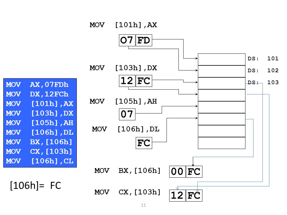 11 DS: 101 DS: 102 DS: 103 MOV[103h],DX 12FC MOV[101h],AX FDO7 MOV[105h],AH 07 MOV[106h],DL FC MOVBX,[106h] 00FC MOVCX,[103h] 12FC MOVAX,07FDh MOVDX,12FCh MOV[101h],AX MOV[103h],DX MOV[105h],AH MOV[106h],DL MOVBX,[106h] MOVCX,[103h] MOV[106h],CL [106h]= FC