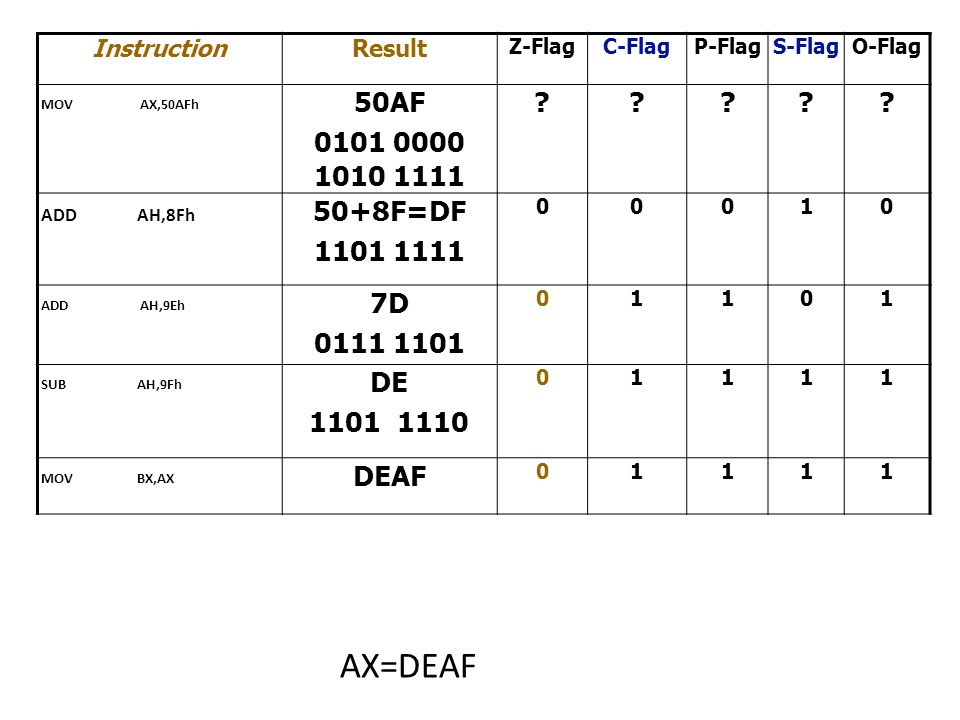 InstructionResult Z-FlagC-FlagP-FlagS-FlagO-Flag MOV AX,50AFh 50AF 0101 0000 1010 1111 ????.