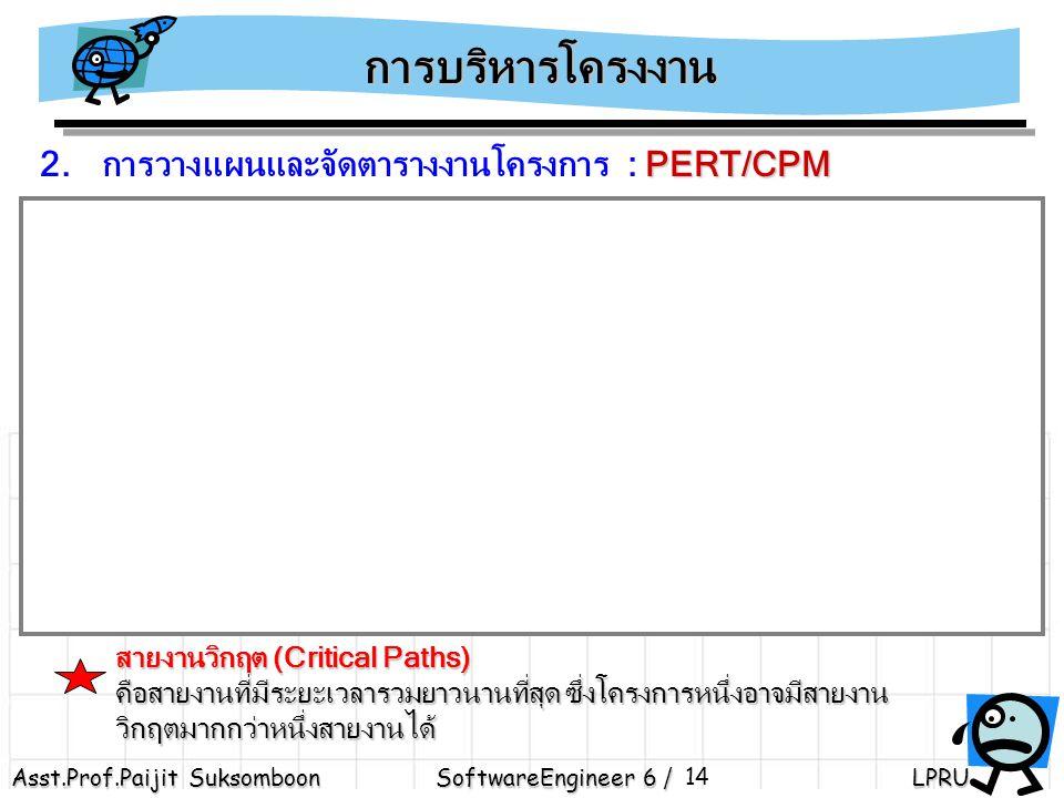 Asst.Prof.Paijit Suksomboon SoftwareEngineer 6 / LPRU 14 การบริหารโครงงาน PERT/CPM 2.การวางแผนและจัดตารางงานโครงการ : PERT/CPM 1 1 2 2 3 3 4 4 5 5 6 6 8 8 7 7 TE = 5 TE = 11 TE = 13 TE = 18.5 TE = 18 TE = 22 TE = 21 ( 5 ) ( 6 ) ( 2 ) ( 5.5 ) ( 5 ) ( 1 ) ( 3 ) 55 สายงานวิกฤต (Critical Paths) คือสายงานที่มีระยะเวลารวมยาวนานที่สุด ซึ่งโครงการหนึ่งอาจมีสายงาน วิกฤตมากกว่าหนึ่งสายงานได้