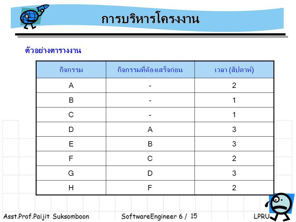 Asst.Prof.Paijit Suksomboon SoftwareEngineer 6 / LPRU 15 1 2 4 7 5 3 6 A,2 B,1 C,1 D,3 E,3 F,2 G,3 H,2 สายงานที่ 1 : 1 – 2 – 3 - 7 = 2 + 3 + 3 = 8 สายงานที่ 2 : 1 – 4 - 7= 1 + 3 = 4 สายงานที่ 3 : 1 – 5 – 6 – 7= 1 + 2 + 2= 5 การบริหารโครงงาน ตัวอย่างตารางงาน กิจกรรมกิจกรรมที่ต้องเสร็จก่อนเวลา (สัปดาห์) A-2 B-1 C-1 DA3 EB3 FC2 GD3 HF2