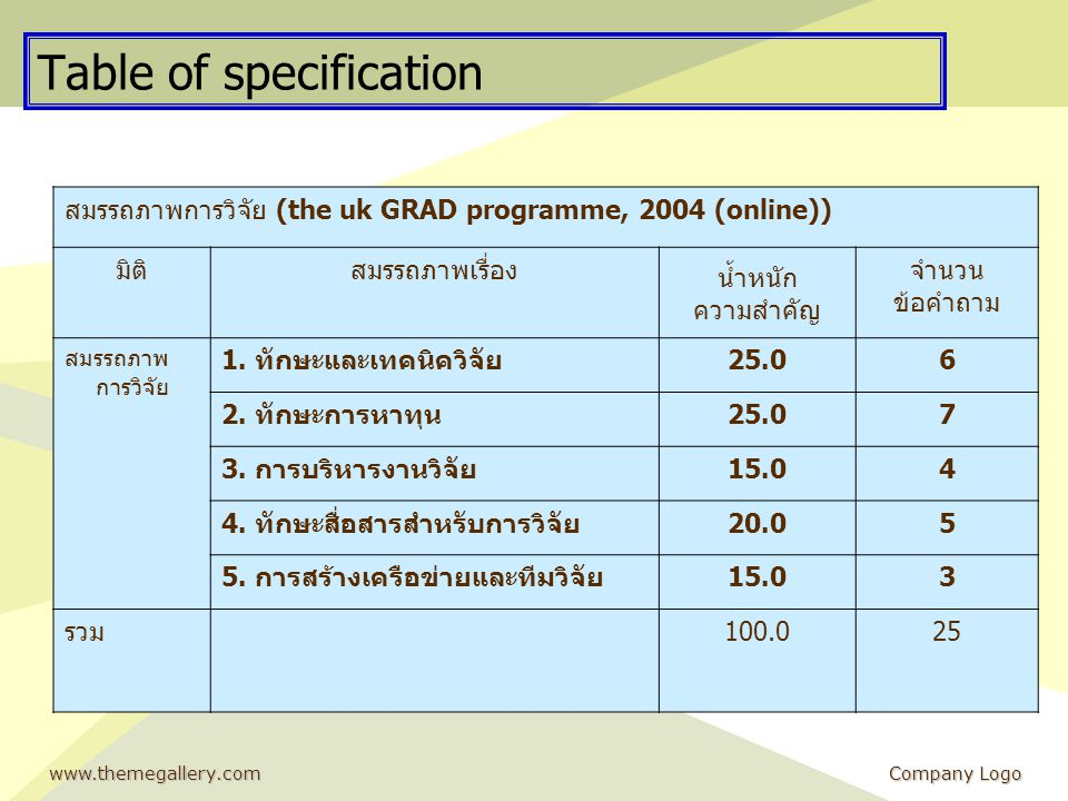 www.themegallery.comCompany Logo Table of specification สมรรถภาพการวิจัย (the uk GRAD programme, 2004 (online)) มิติสมรรถภาพเรื่อง น้ำหนัก ความสำคัญ จ