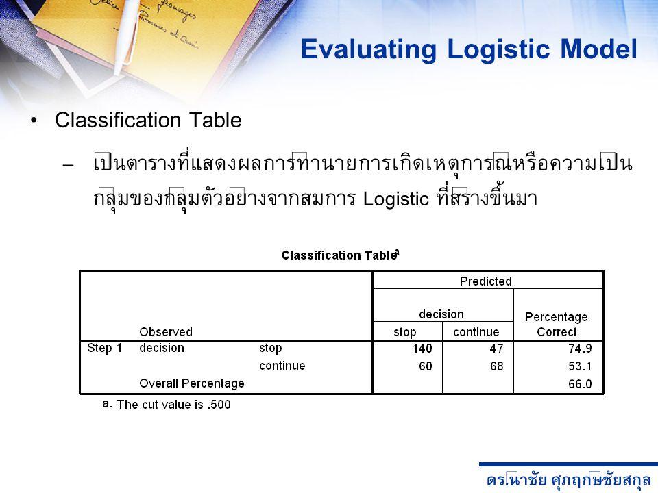 ดร. นำชัย ศุภฤกษ์ชัยสกุล Classification Table – เป็นตารางที่แสดงผลการทำนายการเกิดเหตุการณ์หรือความเป็น กลุ่มของกลุ่มตัวอย่างจากสมการ Logistic ที่สร้าง