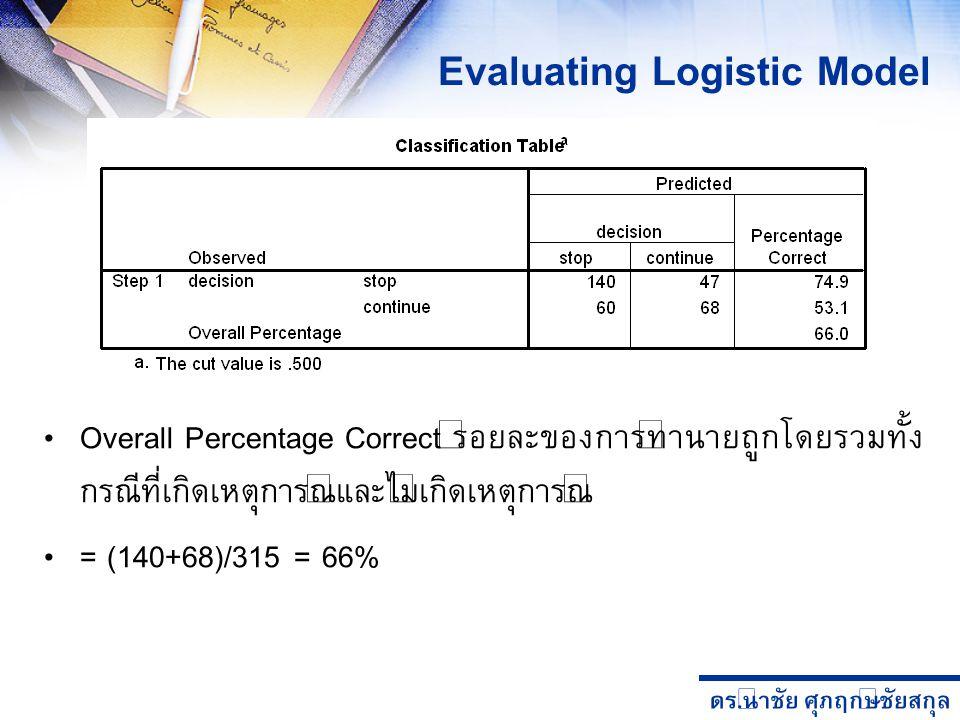 ดร. นำชัย ศุภฤกษ์ชัยสกุล Overall Percentage Correct ร้อยละของการทำนายถูกโดยรวมทั้ง กรณีที่เกิดเหตุการณ์และไม่เกิดเหตุการณ์ = (140+68)/315 = 66% Evalua