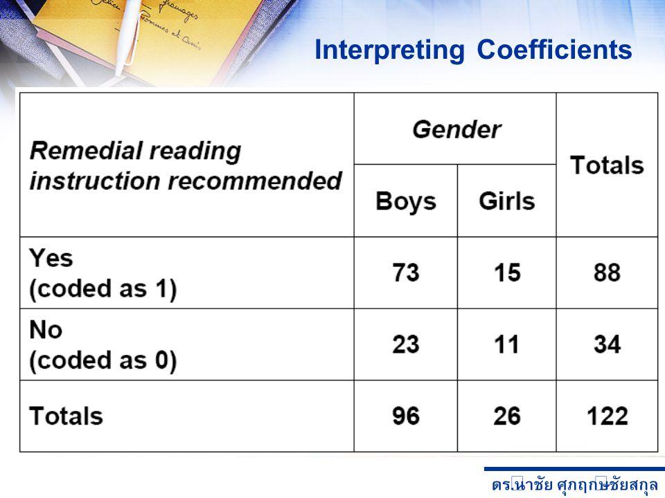 ดร. นำชัย ศุภฤกษ์ชัยสกุล Interpreting Coefficients