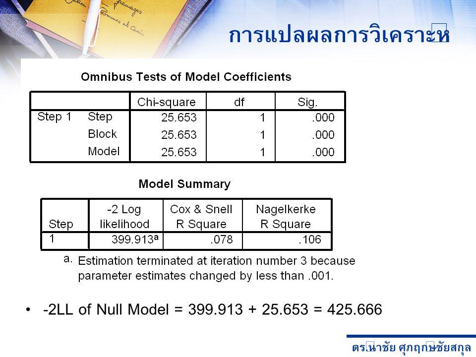 ดร. นำชัย ศุภฤกษ์ชัยสกุล การแปลผลการวิเคราะห์ -2LL of Null Model = 399.913 + 25.653 = 425.666