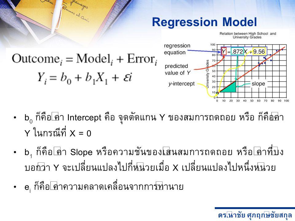 ดร. นำชัย ศุภฤกษ์ชัยสกุล Regression Model b 0 ก็คือ ค่า Intercept คือ จุดตัดแกน Y ของสมการถดถอย หรือ ก็คือค่า Y ในกรณีที่ X = 0 b 1 ก็คือ ค่า Slope หร