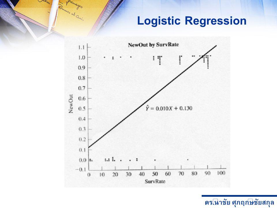 ดร. นำชัย ศุภฤกษ์ชัยสกุล Likelihood Ratio Test Evaluating Logistic Model